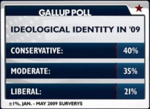 Liberal versus Conservative Identity