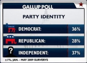 Democrate, Republican, Independent Identity