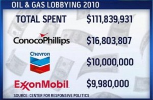 Big Oil Lobbying Dollars 2010