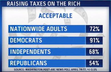 raising taxes on the rich