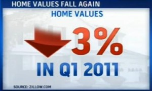 3% decline in home values in first quarter of 2011