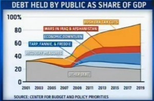 Debt held by public as share of GDP