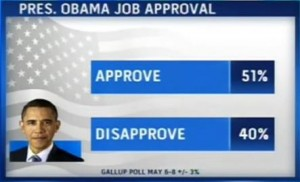 President Obama's overall approval rating