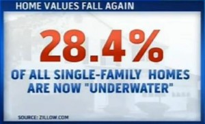 28.4% of single-family homes are now underwater