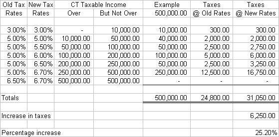 Connecticut Income Tax on Middle Class