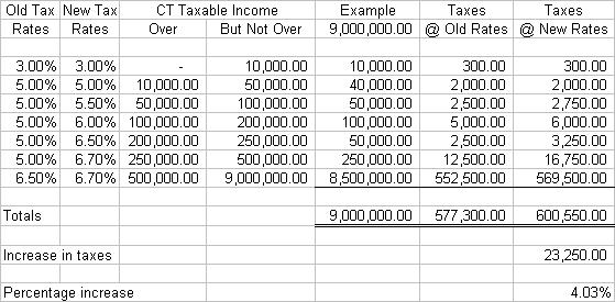 Connecticut Income Tax Laibility on S&P CEO