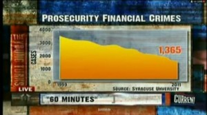 Prosecutions of Financial Fraud