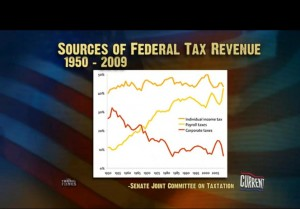 Sources of Federal Tax Revenue from 1950 to 2009