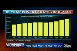 10 year poverty rate 2000 - 2010