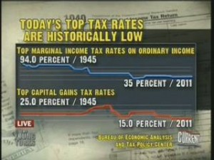Today's Tax Rates Are Historically Low