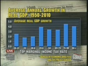 Average Annual Growth in Real GDP, 1950-2010