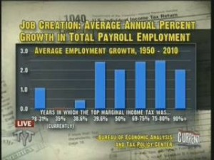 Job Creation:  Average Annual Percent Growth in Total Payroll Employment